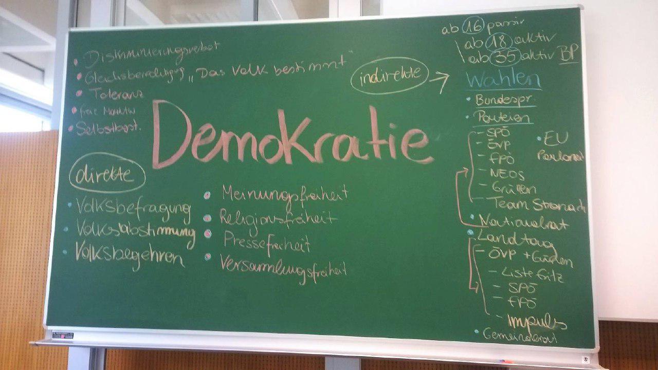 Tafel beschrieben mit Demokratie Brainstorming